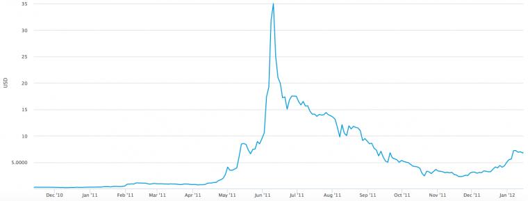ビットコイン2011_2