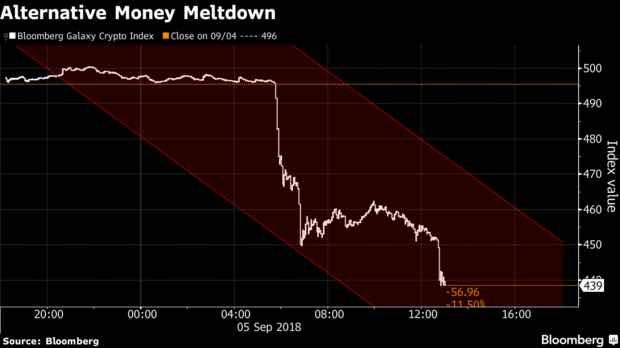 ゴールドマンサックス、ビットコインデスク計画停止直後のチャート