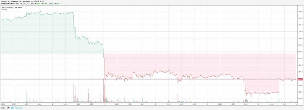 ビットコイン下落のチャート