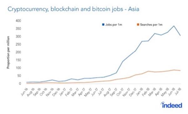 仮想通貨業界 雇用 グラフ