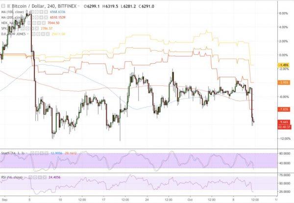 ビットコインと株価の急落に見られる連動性
