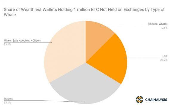 Bitcoinのボラティリティは、実はビットコインクジラのせいではない、という調査結果
