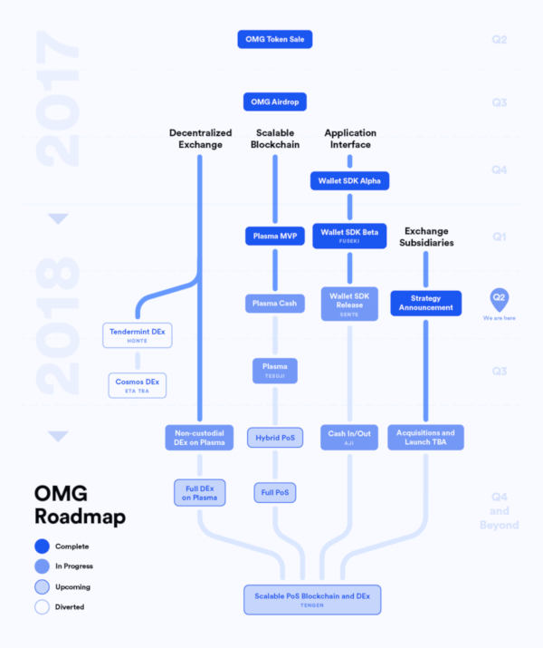 OmiseGo-roadmap