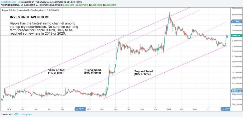 リップル長期的な価格変動