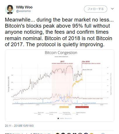 Bitcoinネットワークは95%の渋滞に達するも、手数料は変わらず。去年とは違う?