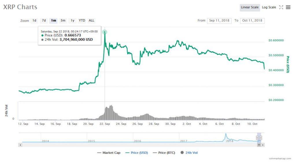 XRP価格、9月のピークから38%下落。誇大宣伝による上昇から着地しただけ?