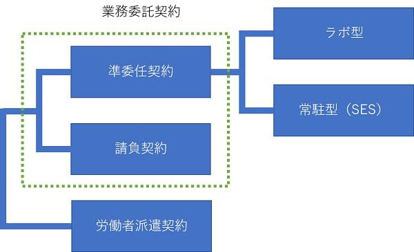 システム開発契約種類