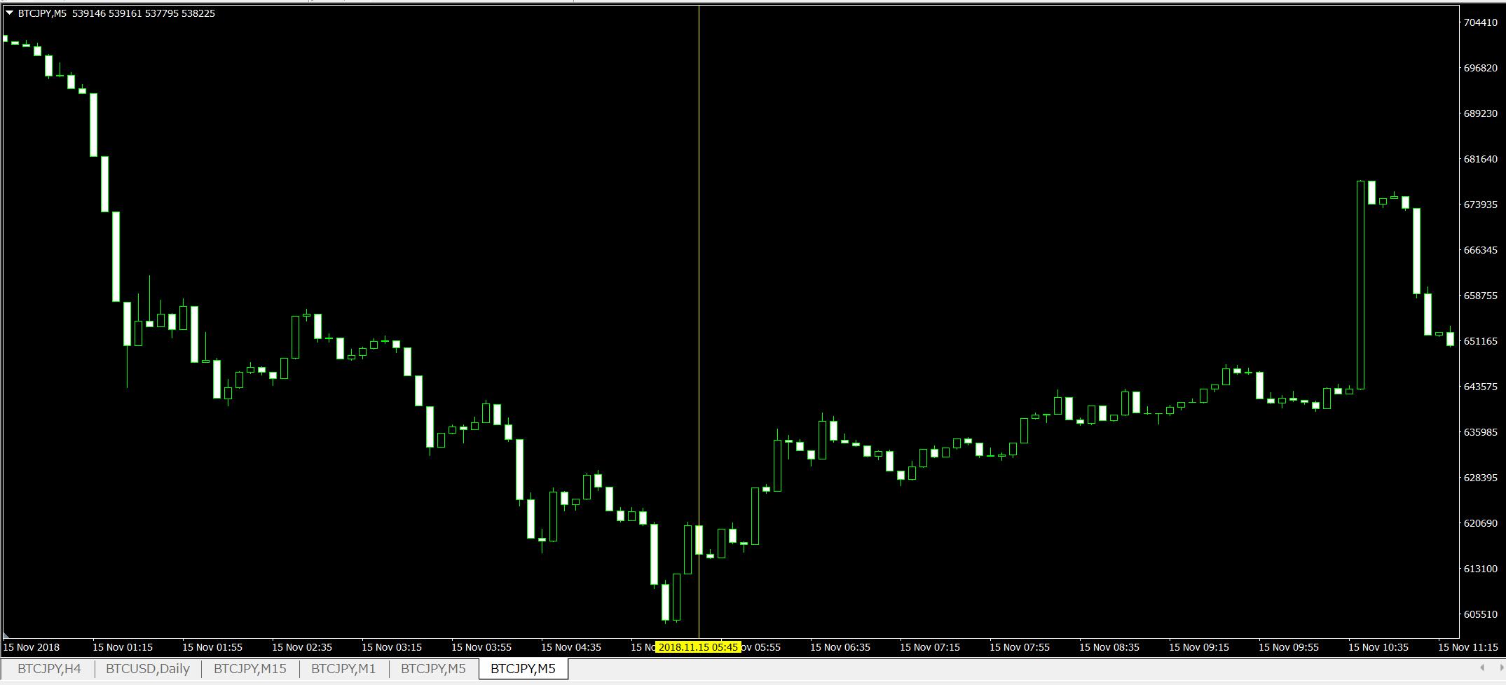 ビットコインとは?ゼロから分かる仕組みや今後の展望、始め方や買い方までを簡単解説!