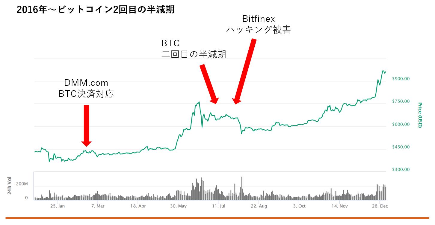 ビットコイン(BTC/Bitcoin)の今後は?これから価格が上がるポイントと下がるポイントは?将来性があるのか解説! | FACT of MONEY