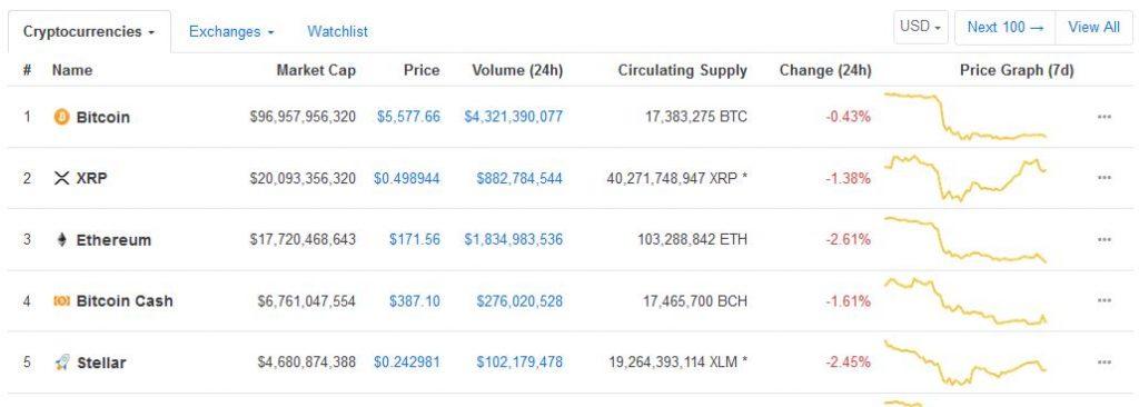Bitcoin急落の背景で、XRPはビットコインにとって代わるのか?