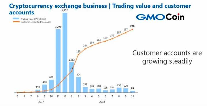 GMOインターネット、第三四半期の仮想通貨取引が34%増益