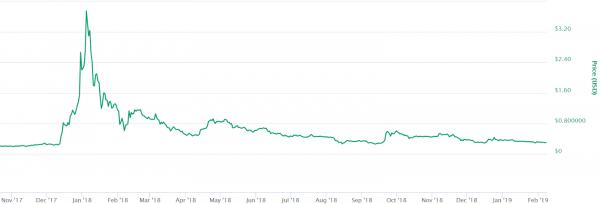 リップルの価格変動