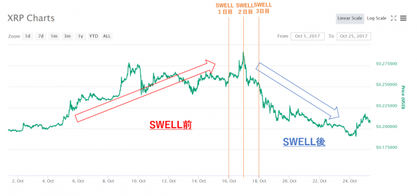 swell2017