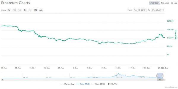 仮想通貨マーケットの底からイーサリアム回復の兆し?コンスタンティノープルへの期待