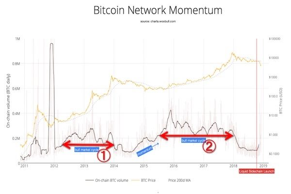 ビットコイン NVT Signal