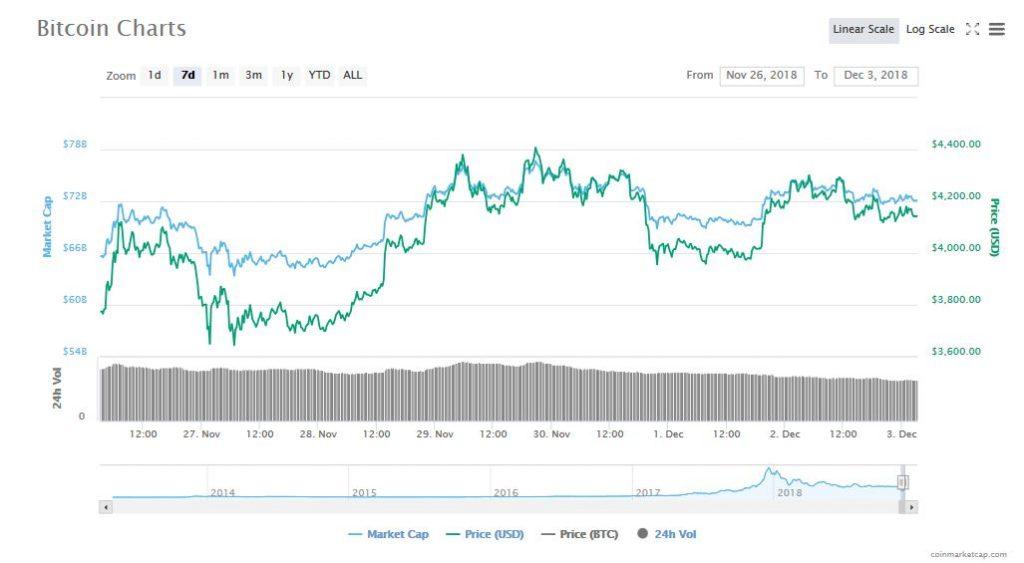 下がるリスクは依然残るも、BTCの下落に当面の落ち着きがみられる
