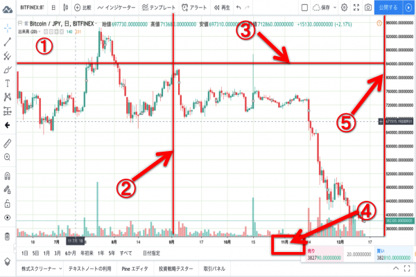 TradingView チャート説明画面