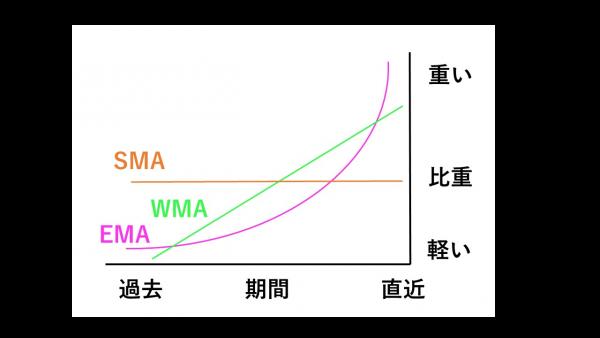 加重比較グラフ