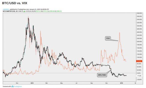 ビットコインは金のような価値保存にはなり得ていない。VIX恐怖指数に逆相関関係