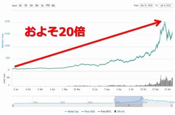 ビットコイン(BTC)チャート