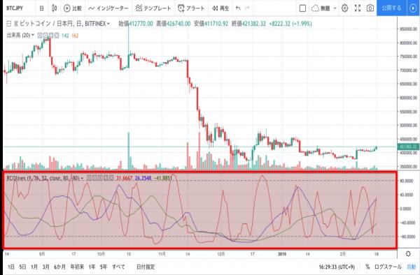 TradingView RCI 表示方法