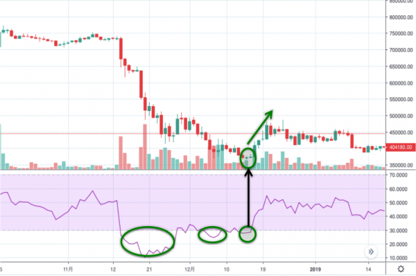 TradingView RSI トレンド時期