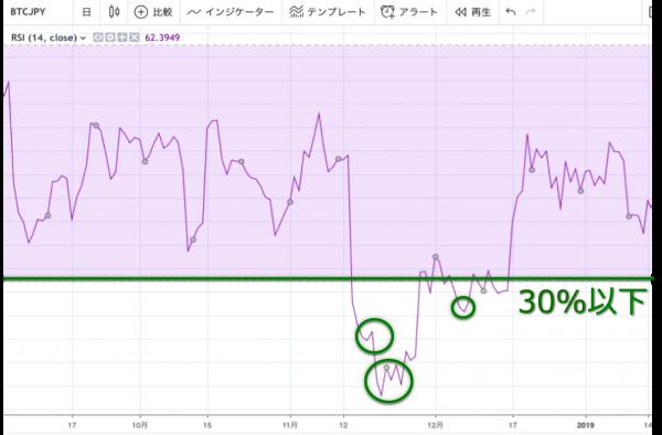 TradingView RSI 30%以下