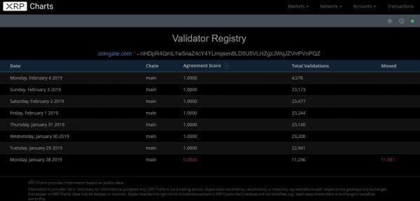 CoinGateがXRP追加で4500以上のオンラインショッピング可能に