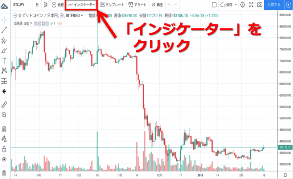 TradingView RSI 表示方法