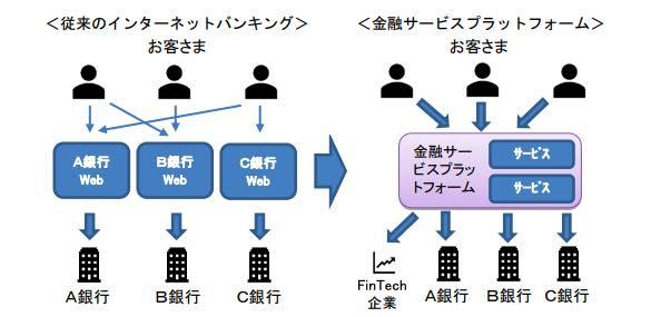 複数金融機関を集約の図