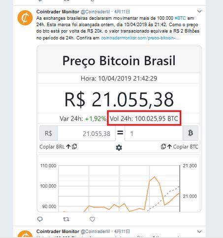 BTCの取引量アップの原因にブラジルのインフレが影響