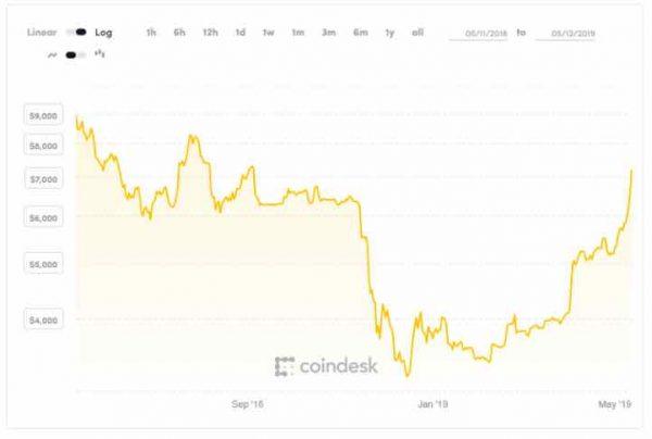 ビットコイン高値