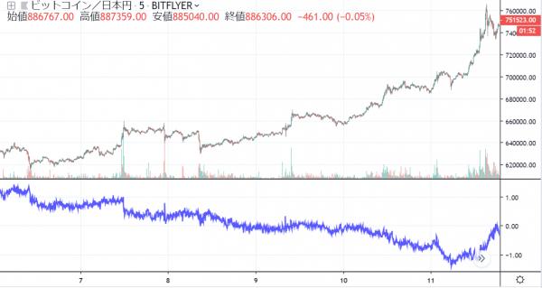 bitFlyerの現物価格とFX(bitFlyer Lightning)価格比較