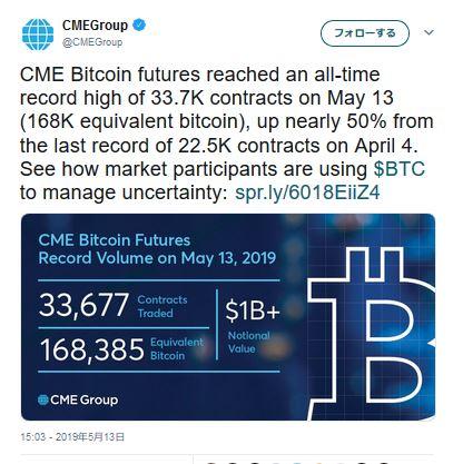 シカゴカーマンタイル(CME)、BTC先物取引の契約件数また記録更新