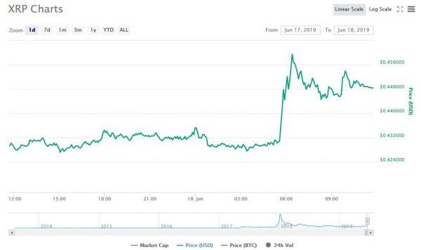 リップル6~7%上昇の背景にマネーグラムへの3000万ドル投資ニュースの期待か