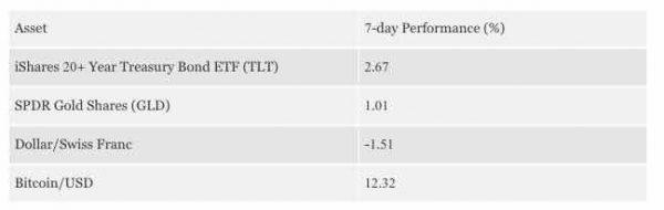 ビットコイン7days performance