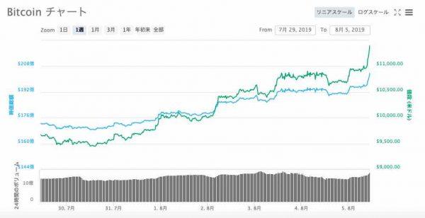 ビットコイン 回復のチャート