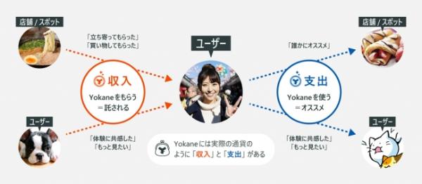 YOKANEの仕組み