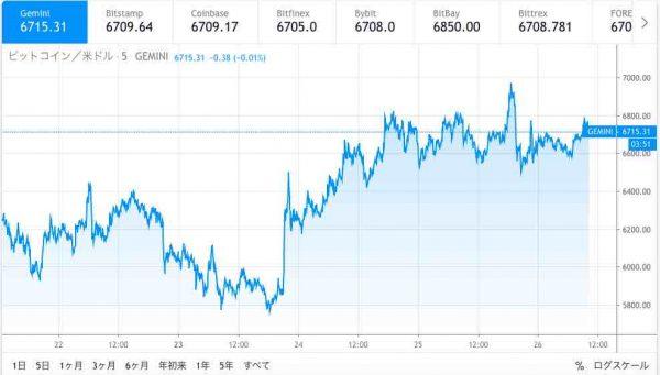 米2兆ドル規模の経済刺激策で合意  株式市場とビットコインは高騰