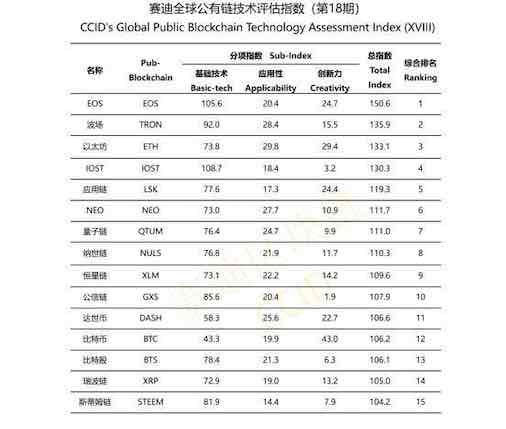 中国仮想通貨格付け