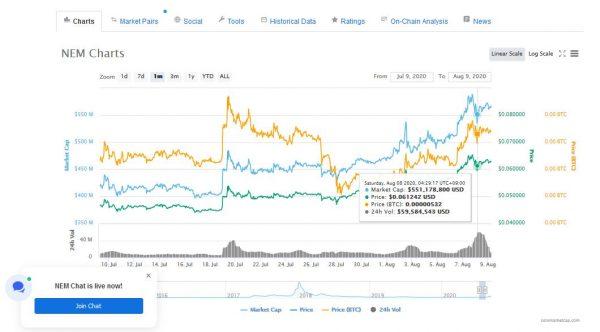 仮想通貨NEM(ネム)が最高値を記録したワケとは?