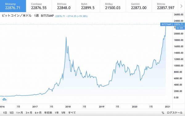 BTC USDチャート