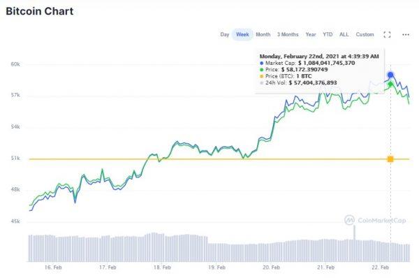 ビットコイン 600万円超え。これからどうなる- 価格高騰のワケ
